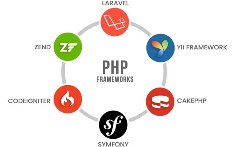 8 PHP Frameworks Phổ Biến Nhất Năm 2020