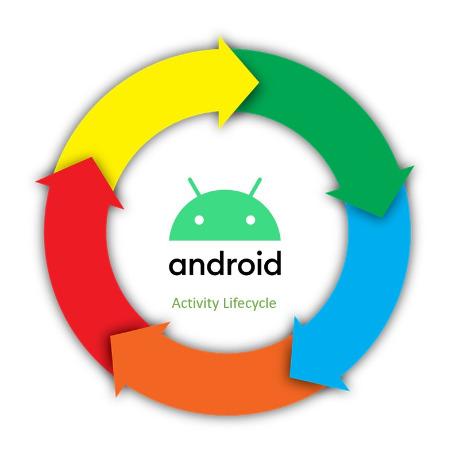 Sử Dụng Activity Trong Android (Phần 1)