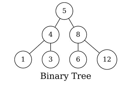 Cấu trúc dữ liệu kiểu tập hợp và ứng dụng