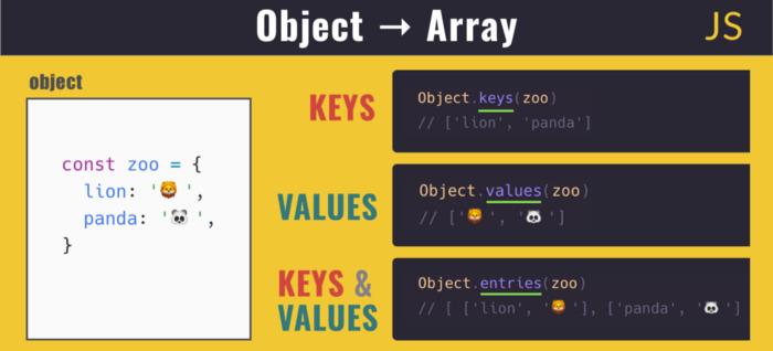 3 Cách Đơn Giản Chuyển Từ Object Sang Array Trong JS