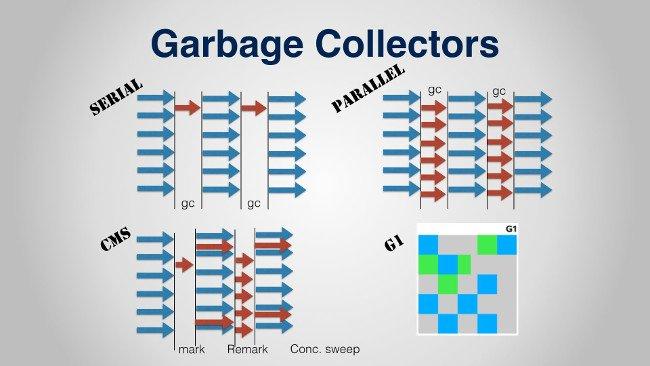 Garbage Collectors Trong Java Hoạt Động Thế Nào?