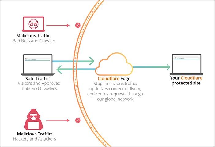 Hạn Chế Tấn Công Web Với Cloudflare