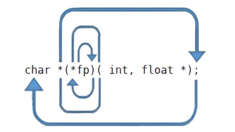 Spiral Rule - Bí Kíp Giúp Chinh Phục Con Trỏ Trong C++
