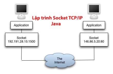 Lập Trình Socket Cơ Bản Với TCP/IP Trong Java