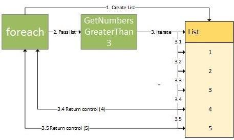 Sự Kết Hợp Giữa IEnumerable Và YIELD Trong C#
