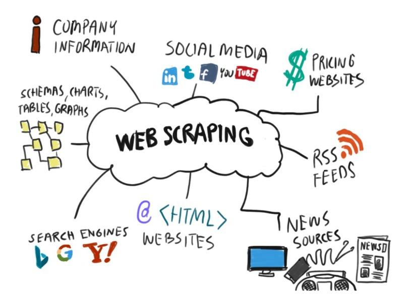 Web Scraping Với Java Như Thế Nào?
