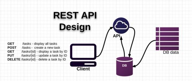 Xây Dựng RESTful API Với Laravel